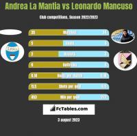 Andrea La Mantia vs Leonardo Mancuso h2h player stats