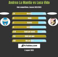Andrea La Mantia vs Luca Vido h2h player stats