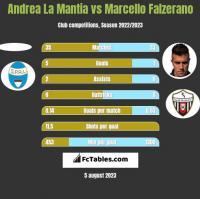 Andrea La Mantia vs Marcello Falzerano h2h player stats
