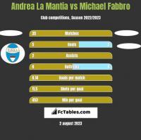 Andrea La Mantia vs Michael Fabbro h2h player stats