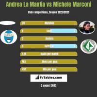 Andrea La Mantia vs Michele Marconi h2h player stats