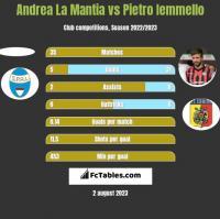 Andrea La Mantia vs Pietro Iemmello h2h player stats