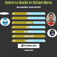 Andrea La Mantia vs Stefano Moreo h2h player stats