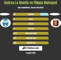 Andrea La Mantia vs Filippo Melegoni h2h player stats