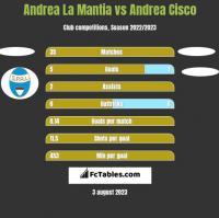 Andrea La Mantia vs Andrea Cisco h2h player stats
