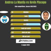 Andrea La Mantia vs Kevin Piscopo h2h player stats