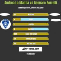 Andrea La Mantia vs Gennaro Borrelli h2h player stats