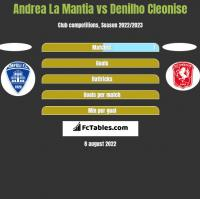 Andrea La Mantia vs Denilho Cleonise h2h player stats