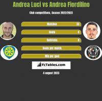 Andrea Luci vs Andrea Fiordilino h2h player stats