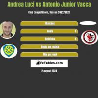 Andrea Luci vs Antonio Junior Vacca h2h player stats