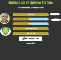 Andrea Luci vs Antonio Porcino h2h player stats