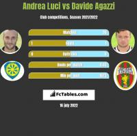Andrea Luci vs Davide Agazzi h2h player stats