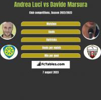 Andrea Luci vs Davide Marsura h2h player stats