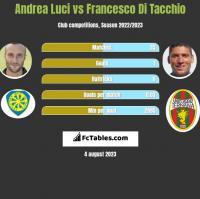 Andrea Luci vs Francesco Di Tacchio h2h player stats