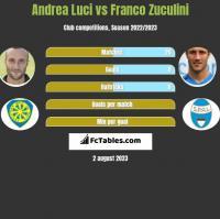 Andrea Luci vs Franco Zuculini h2h player stats