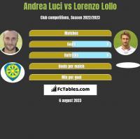 Andrea Luci vs Lorenzo Lollo h2h player stats