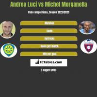 Andrea Luci vs Michel Morganella h2h player stats