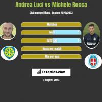 Andrea Luci vs Michele Rocca h2h player stats