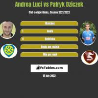 Andrea Luci vs Patryk Dziczek h2h player stats
