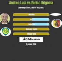 Andrea Luci vs Enrico Brignola h2h player stats
