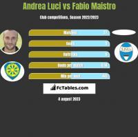 Andrea Luci vs Fabio Maistro h2h player stats