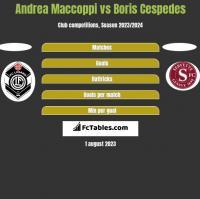 Andrea Maccoppi vs Boris Cespedes h2h player stats