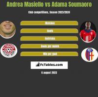 Andrea Masiello vs Adama Soumaoro h2h player stats
