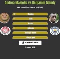 Andrea Masiello vs Benjamin Mendy h2h player stats