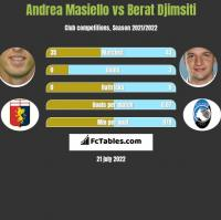 Andrea Masiello vs Berat Djimsiti h2h player stats