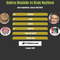 Andrea Masiello vs Bram Nuytinck h2h player stats