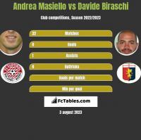 Andrea Masiello vs Davide Biraschi h2h player stats