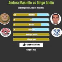 Andrea Masiello vs Diego Godin h2h player stats