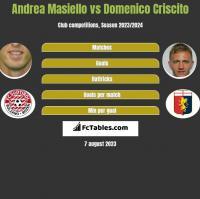 Andrea Masiello vs Domenico Criscito h2h player stats