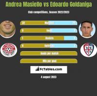 Andrea Masiello vs Edoardo Goldaniga h2h player stats