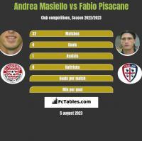 Andrea Masiello vs Fabio Pisacane h2h player stats