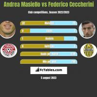 Andrea Masiello vs Federico Ceccherini h2h player stats