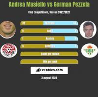 Andrea Masiello vs German Pezzela h2h player stats