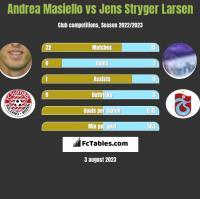 Andrea Masiello vs Jens Stryger Larsen h2h player stats