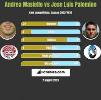 Andrea Masiello vs Jose Luis Palomino h2h player stats