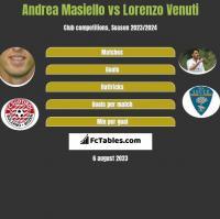 Andrea Masiello vs Lorenzo Venuti h2h player stats