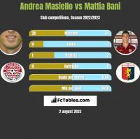 Andrea Masiello vs Mattia Bani h2h player stats