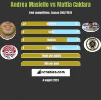 Andrea Masiello vs Mattia Caldara h2h player stats