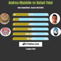 Andrea Masiello vs Rafael Toloi h2h player stats