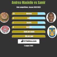 Andrea Masiello vs Samir h2h player stats