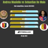 Andrea Masiello vs Sebastian De Maio h2h player stats