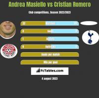 Andrea Masiello vs Cristian Romero h2h player stats