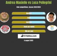 Andrea Masiello vs Luca Pellegrini h2h player stats