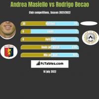 Andrea Masiello vs Rodrigo Becao h2h player stats