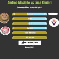Andrea Masiello vs Luca Ranieri h2h player stats