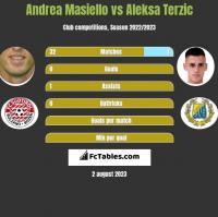 Andrea Masiello vs Aleksa Terzic h2h player stats